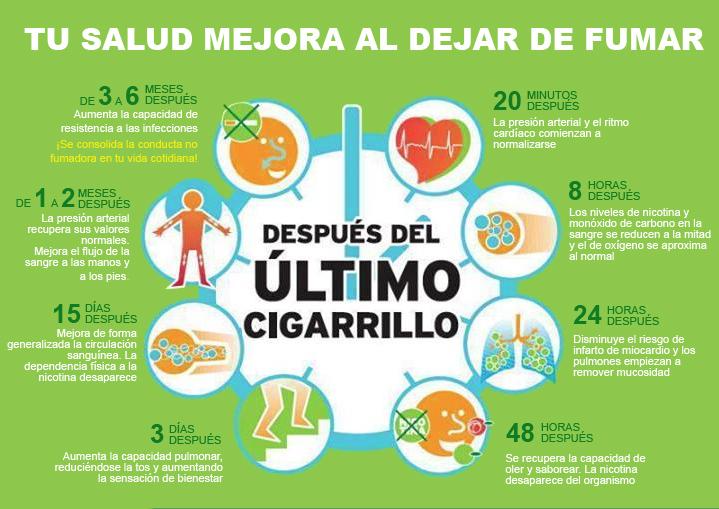 Las medicinas de la tos al fumar