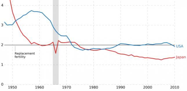 Gráfico sobre la fertilidad en Japón